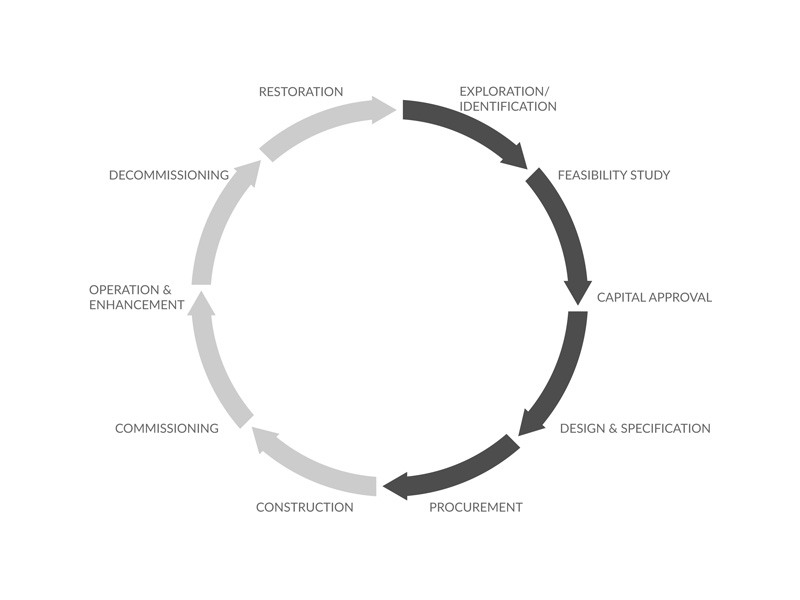 cycle of a project small